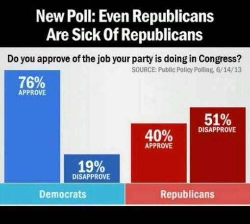 Republicans Coming Apart