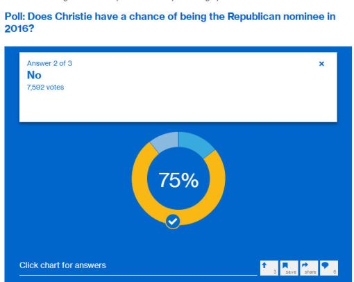 Christie July poll